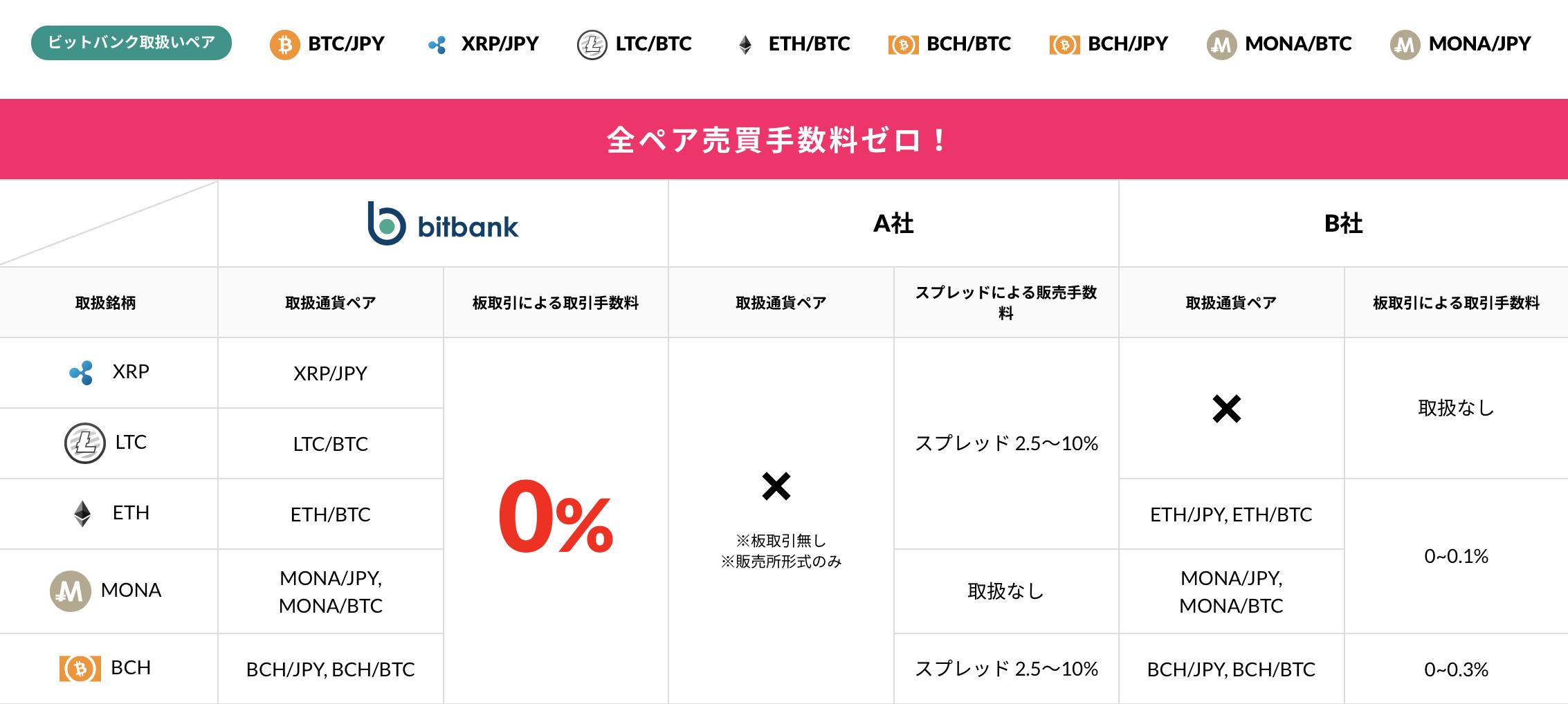 bitbank(ビットバンク)のHP