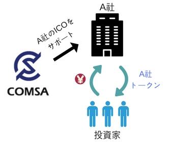 COMSAの仕組みを説明した図