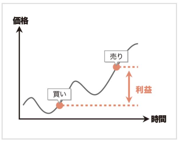 仮想通貨の価格と時間の関係を表したグラフ