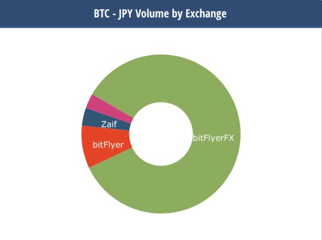 ビットコイン取引のうちbitFlyerFXの占める割合