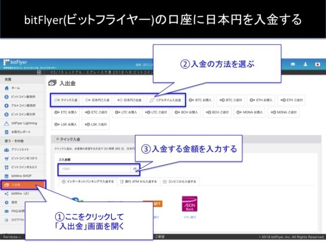 ビットフライヤーの口座に日本円を入金する方法