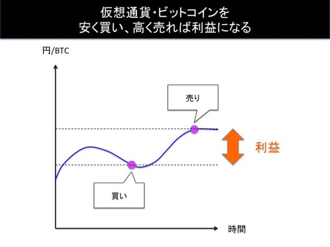 仮想通貨・ビットコイン投資で利益を出すイメージ図