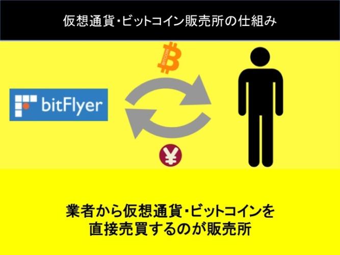 仮想通貨・ビットコイン販売所の仕組み