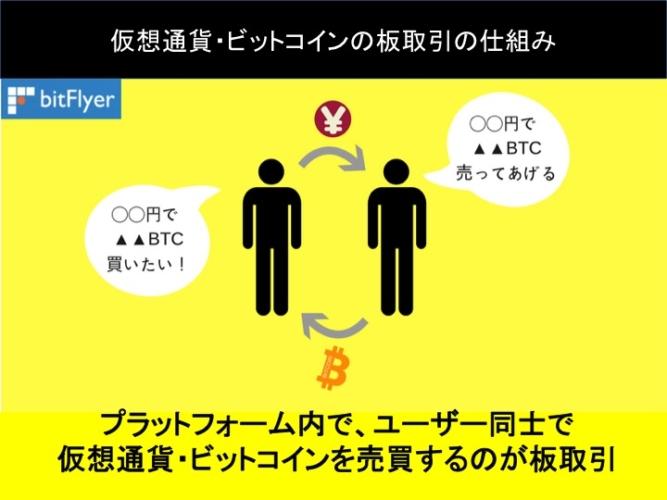 仮想通貨・ビットコインの板取引の仕組み