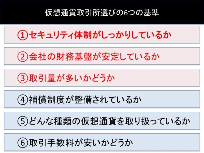 仮想通貨取引所を選ぶ6つの基準