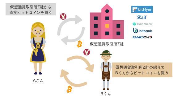 仮想通貨取引所を利用して仮想通貨を売買する方法