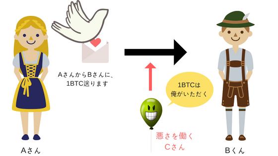 暗号技術の説明①