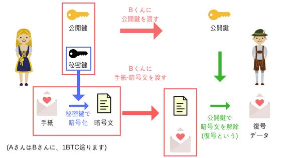 暗号技術の説明②