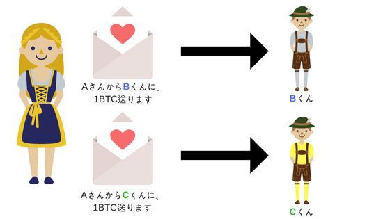 暗号技術の説明③