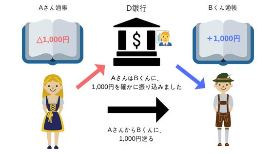 暗号技術の説明④