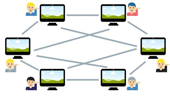 P2P( ピアツーピア)ネットワークの概念図
