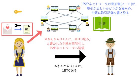 P2Pネットワークを活用したビットコインの取引の説明