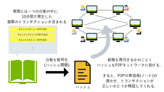 P2Pネットワークを活用したビットコインの取引の説明②