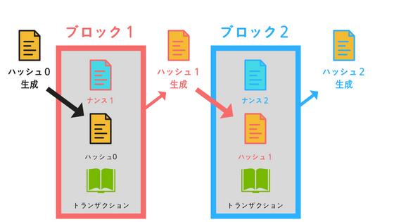 ブロックチェーンの構造の説明図