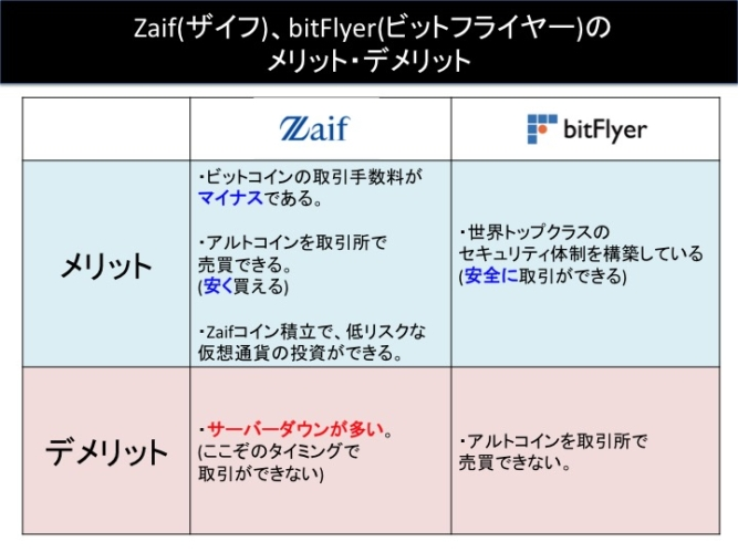 Zaif, bitFlyerのメリット・デメリット