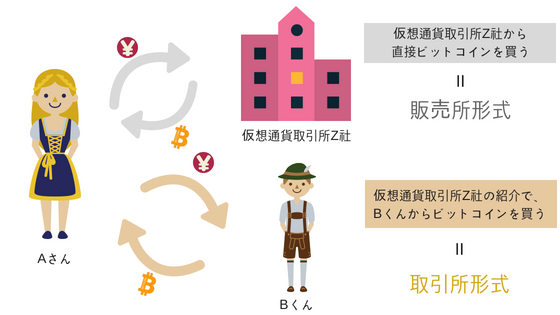 仮想通貨取引所の説明